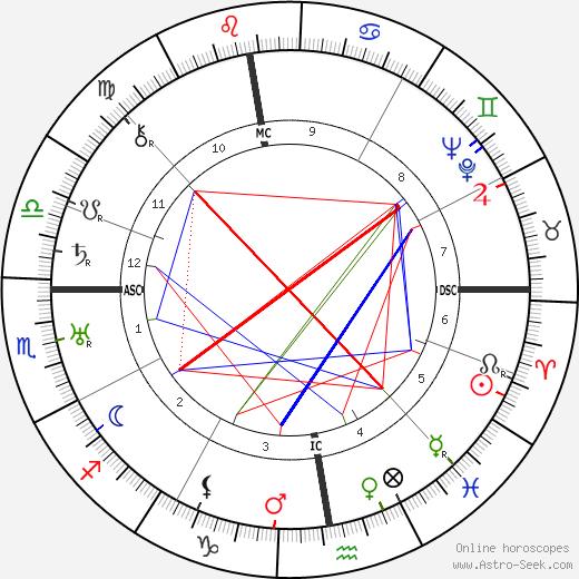 Paul Rene Fonck tema natale, oroscopo, Paul Rene Fonck oroscopi gratuiti, astrologia