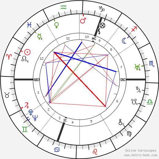 Sirkar van Stolk tema natale, oroscopo, Sirkar van Stolk oroscopi gratuiti, astrologia