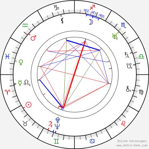 Basil Sydney astro natal birth chart, Basil Sydney horoscope, astrology