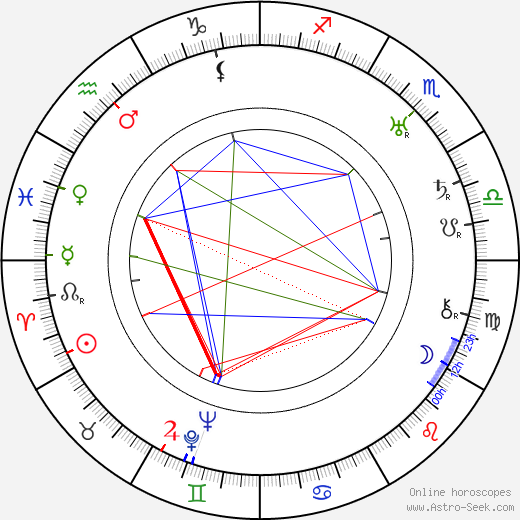 Bessie Smith astro natal birth chart, Bessie Smith horoscope, astrology