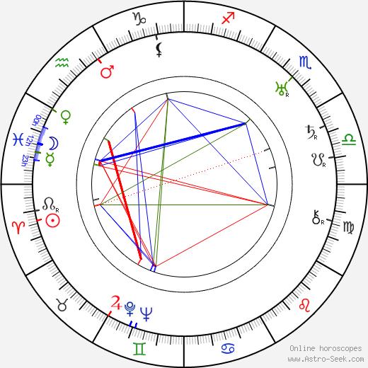 Дули Уилсон Dooley Wilson день рождения гороскоп, Dooley Wilson Натальная карта онлайн