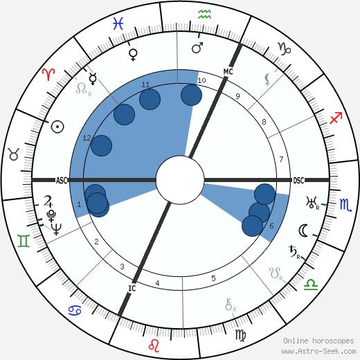 Enrico Prampolini wikipedia, horoscope, astrology, instagram