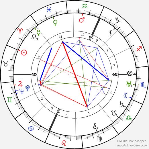 Enrico Prampolini tema natale, oroscopo, Enrico Prampolini oroscopi gratuiti, astrologia