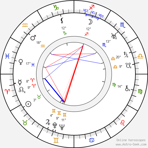 Georges Renavent birth chart, biography, wikipedia 2020, 2021