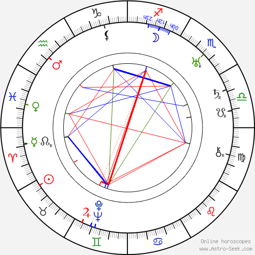 Georges Renavent birth chart, Georges Renavent astro natal horoscope, astrology