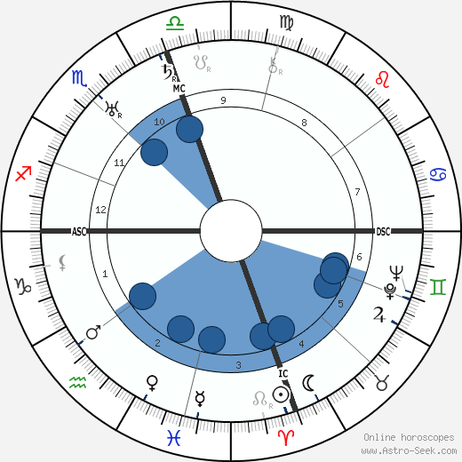 Gerald Brenan wikipedia, horoscope, astrology, instagram