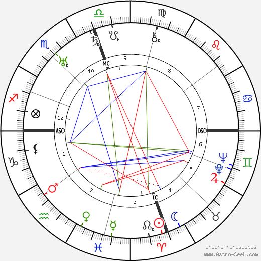 Gerald Brenan день рождения гороскоп, Gerald Brenan Натальная карта онлайн