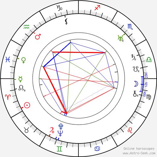 Josef Rovenský birth chart, Josef Rovenský astro natal horoscope, astrology