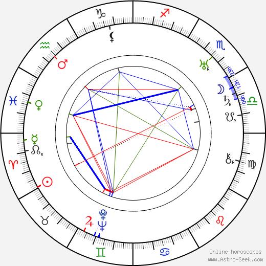 Leonard Smith birth chart, Leonard Smith astro natal horoscope, astrology