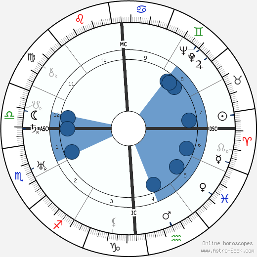 Leonarda Cianciulli wikipedia, horoscope, astrology, instagram
