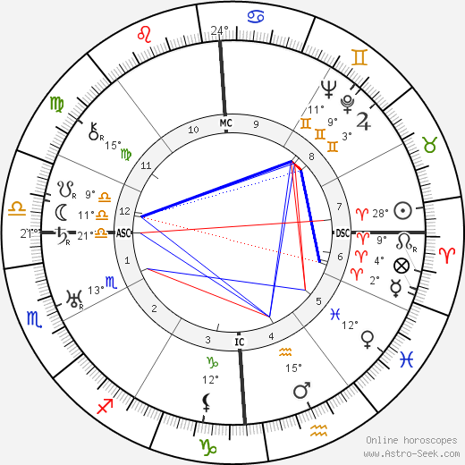 Leonarda Cianciulli birth chart, biography, wikipedia 2019, 2020