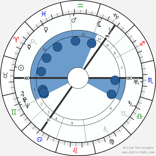 Nicolas Slonimsky wikipedia, horoscope, astrology, instagram