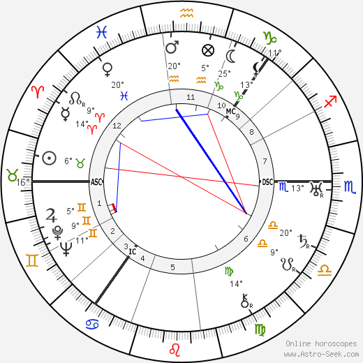 Nicolas Slonimsky birth chart, biography, wikipedia 2018, 2019