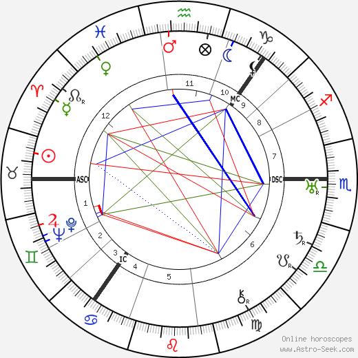 Nicolas Slonimsky astro natal birth chart, Nicolas Slonimsky horoscope, astrology