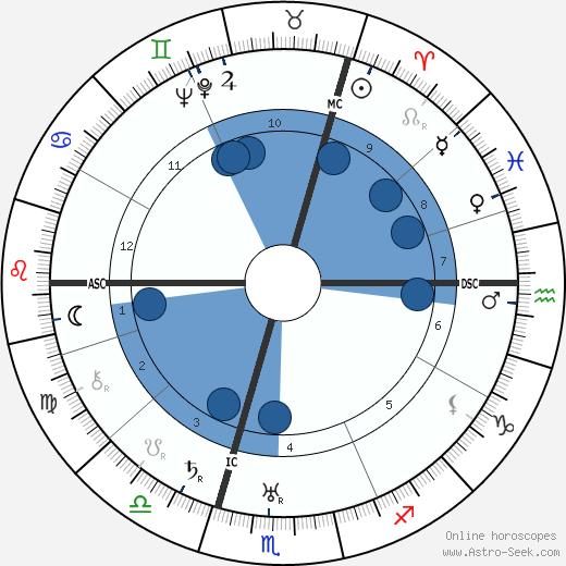 Nikita Khrushchev wikipedia, horoscope, astrology, instagram