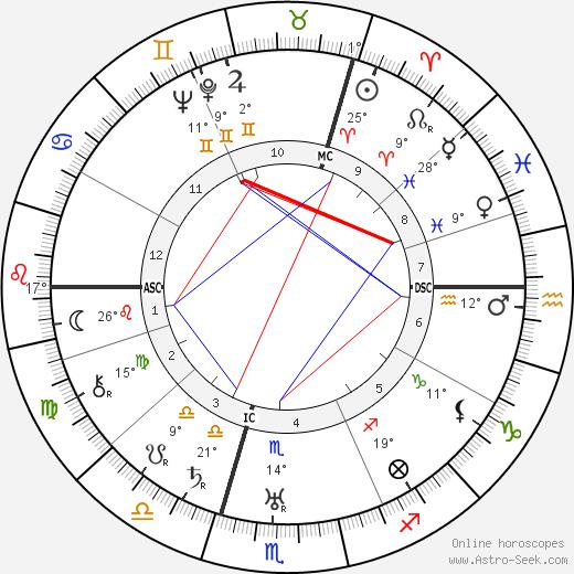 Nikita Khrushchev birth chart, biography, wikipedia 2018, 2019