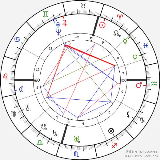 Nikita Khrushchev astro natal birth chart, Nikita Khrushchev horoscope, astrology