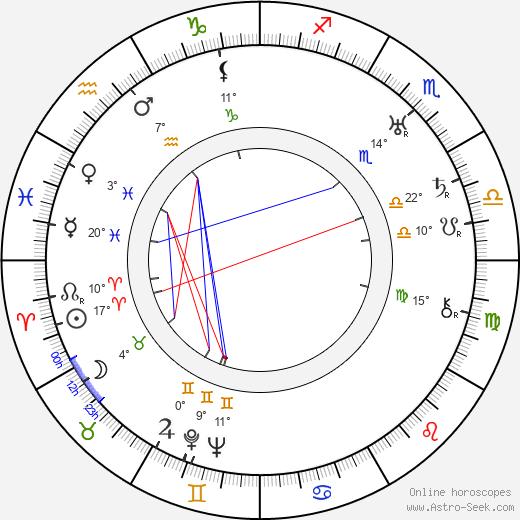 Olavi Honka birth chart, biography, wikipedia 2020, 2021