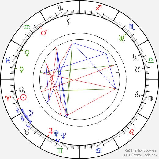 Olavi Honka birth chart, Olavi Honka astro natal horoscope, astrology