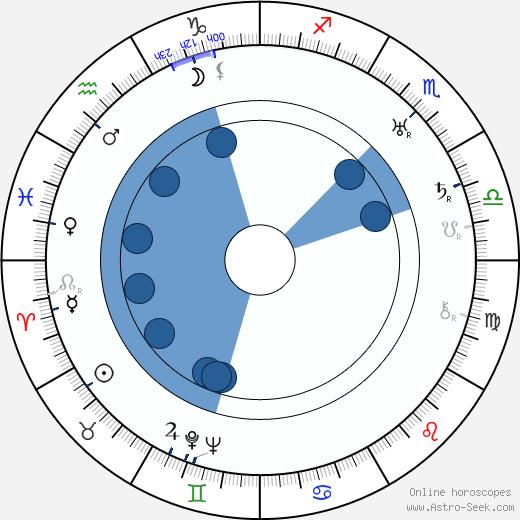 Oscar Sumelius wikipedia, horoscope, astrology, instagram