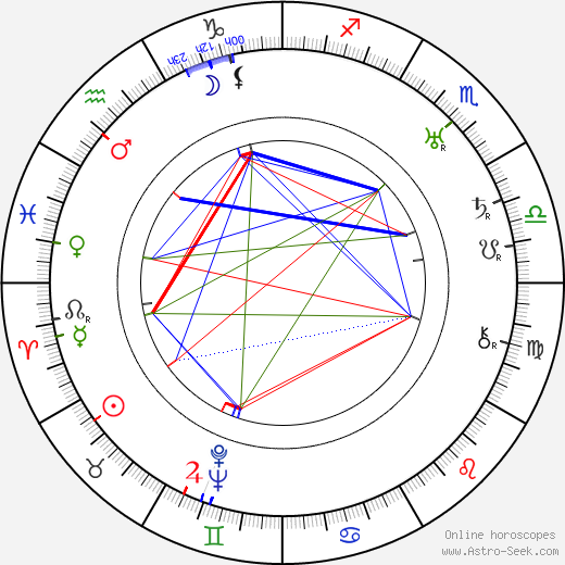 Oscar Sumelius astro natal birth chart, Oscar Sumelius horoscope, astrology