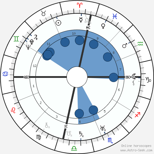Rudolf Hess wikipedia, horoscope, astrology, instagram