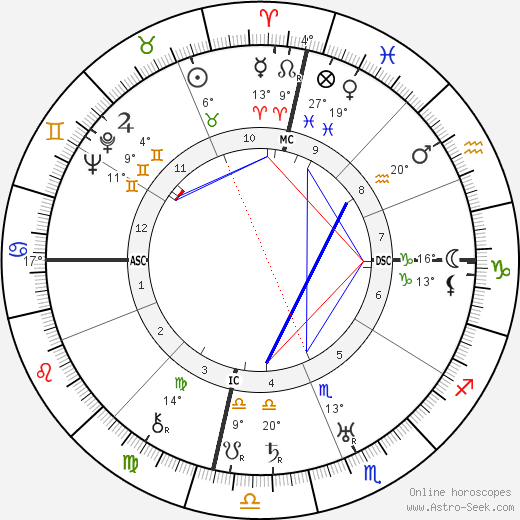 Rudolf Hess birth chart, biography, wikipedia 2019, 2020