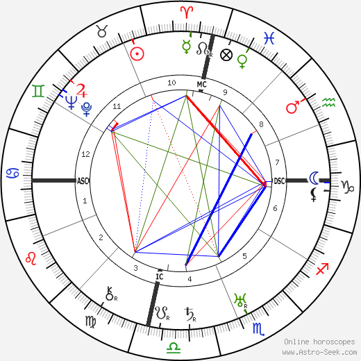 Rudolf Hess astro natal birth chart, Rudolf Hess horoscope, astrology