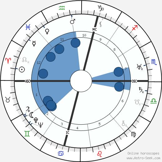Tommy Manville wikipedia, horoscope, astrology, instagram