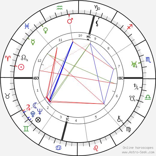 Tommy Manville день рождения гороскоп, Tommy Manville Натальная карта онлайн