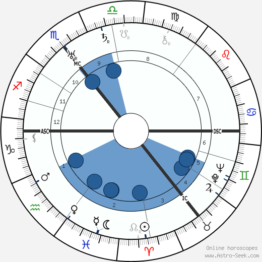 Walther Amelung wikipedia, horoscope, astrology, instagram
