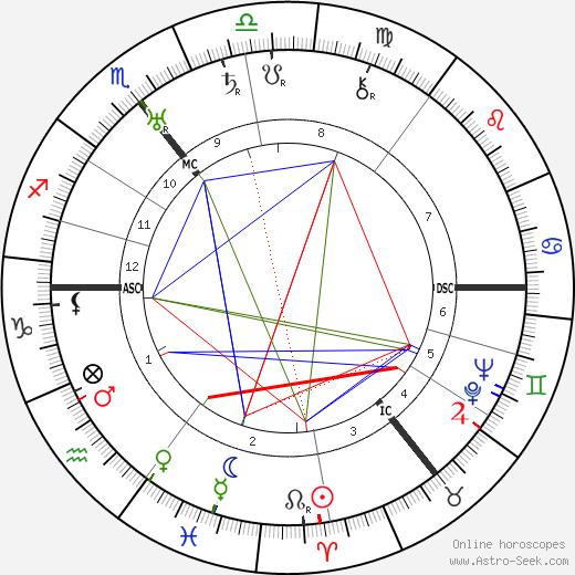Вальтер Амелунг Walther Amelung день рождения гороскоп, Walther Amelung Натальная карта онлайн