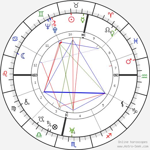 Aimé Clariond день рождения гороскоп, Aimé Clariond Натальная карта онлайн