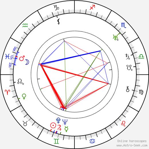 Antonín Ludvík Havel tema natale, oroscopo, Antonín Ludvík Havel oroscopi gratuiti, astrologia