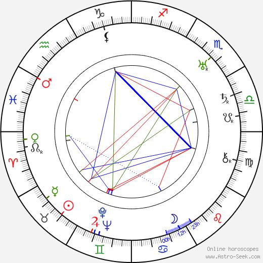 Dimitri Tiomkin tema natale, oroscopo, Dimitri Tiomkin oroscopi gratuiti, astrologia