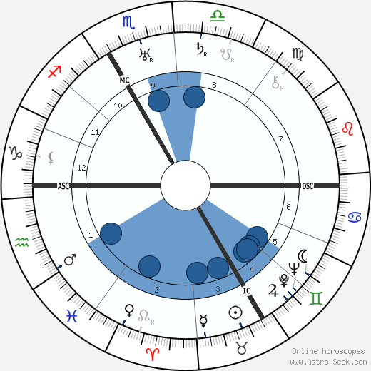 Friedrich Wilhelm Krüger wikipedia, horoscope, astrology, instagram