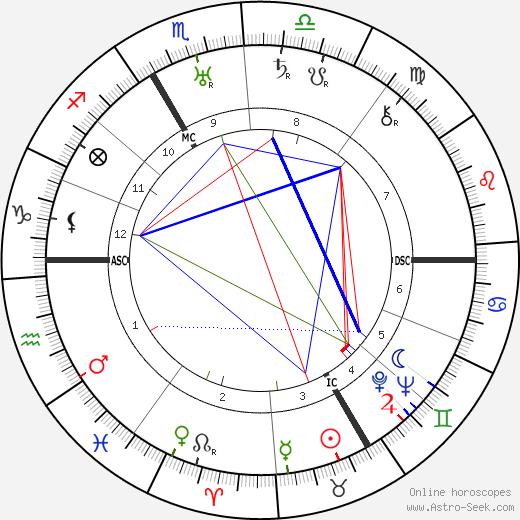 Friedrich Wilhelm Krüger tema natale, oroscopo, Friedrich Wilhelm Krüger oroscopi gratuiti, astrologia
