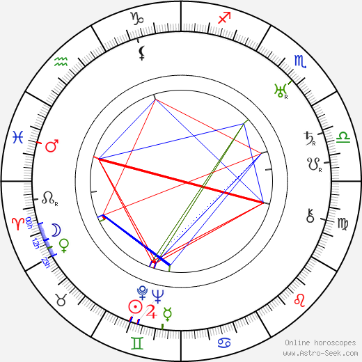Harold Miller birth chart, Harold Miller astro natal horoscope, astrology