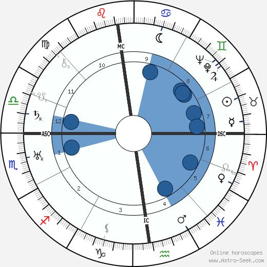 Jean Gounot wikipedia, horoscope, astrology, instagram