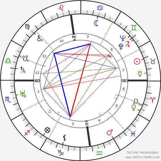 Jean Gounot день рождения гороскоп, Jean Gounot Натальная карта онлайн