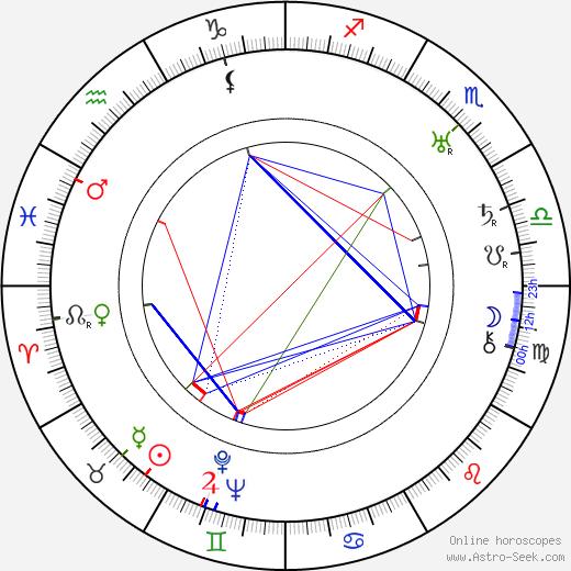 Jindřich Honzl tema natale, oroscopo, Jindřich Honzl oroscopi gratuiti, astrologia