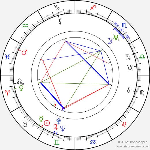 Jiří Hojer astro natal birth chart, Jiří Hojer horoscope, astrology