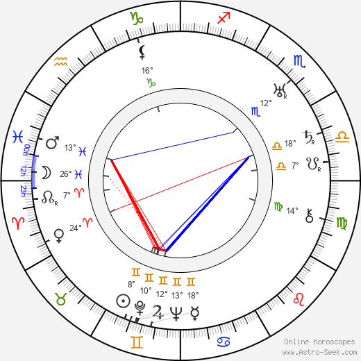 Josef von Sternberg birth chart, biography, wikipedia 2019, 2020