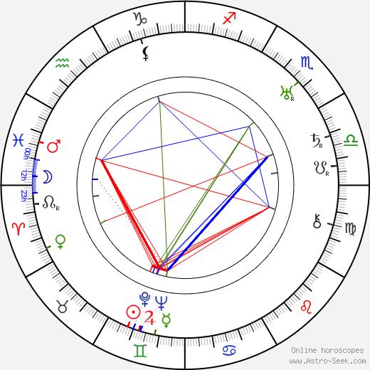 Josef von Sternberg birth chart, Josef von Sternberg astro natal horoscope, astrology