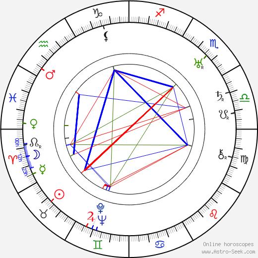 Karol Berger birth chart, Karol Berger astro natal horoscope, astrology