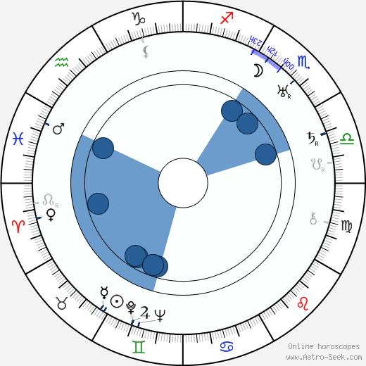Lothar Mendes wikipedia, horoscope, astrology, instagram