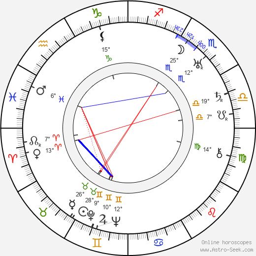 Lothar Mendes birth chart, biography, wikipedia 2018, 2019