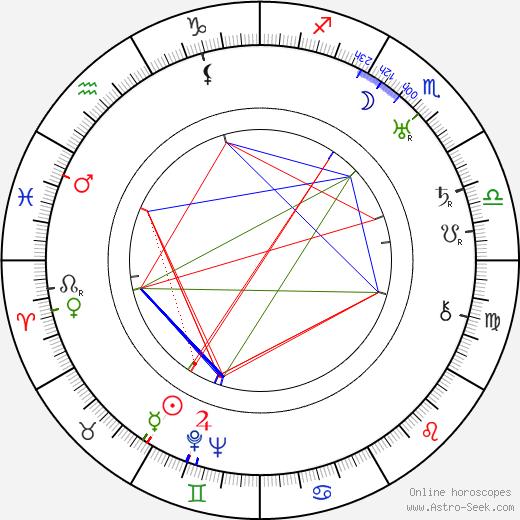 Lothar Mendes astro natal birth chart, Lothar Mendes horoscope, astrology