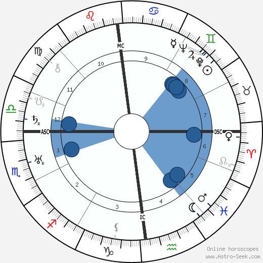 Louis-Ferdinand Céline wikipedia, horoscope, astrology, instagram