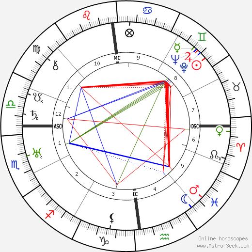 Луи-Фердинанд Селин Louis-Ferdinand Céline день рождения гороскоп, Louis-Ferdinand Céline Натальная карта онлайн
